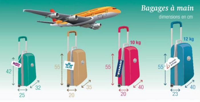taille valise cabine avion
